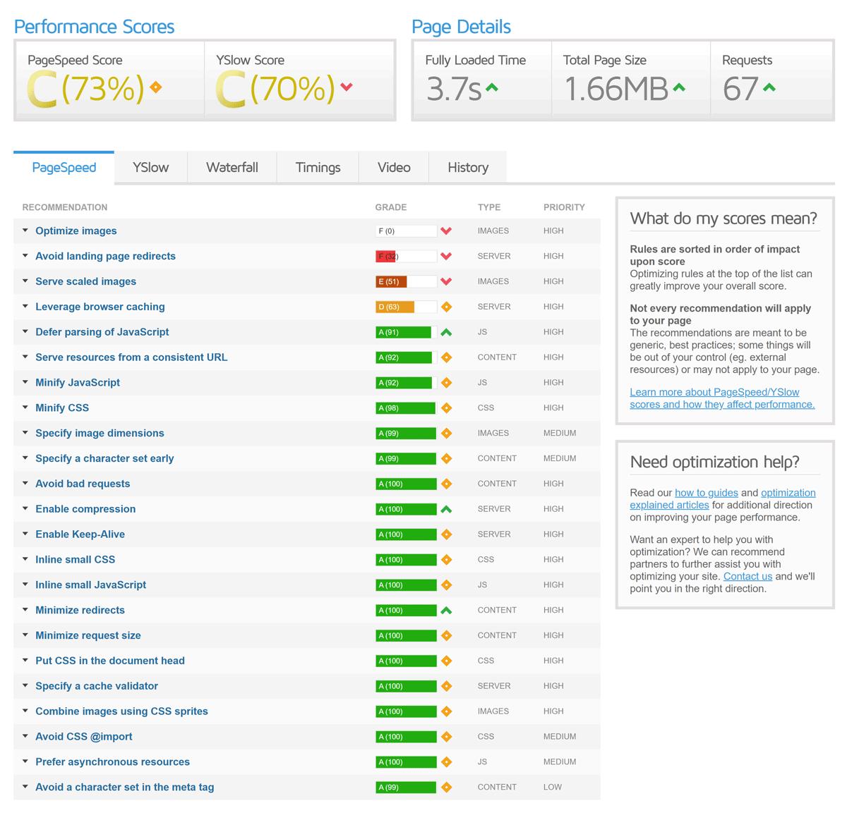 Performance-Report von GTmetrix