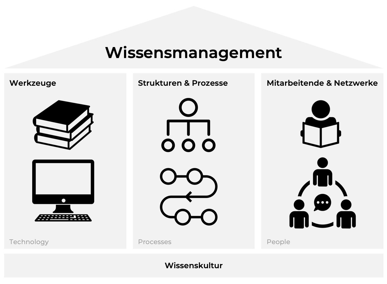 Schema: Die drei Säulen des Wissensmanagements – und die Wissenskultur als ihr Fundament