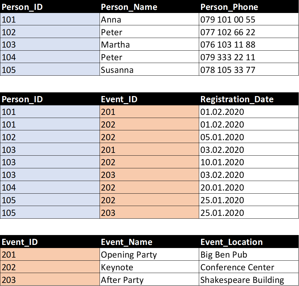 Database structure with tables «persons», «events», and «registrations»