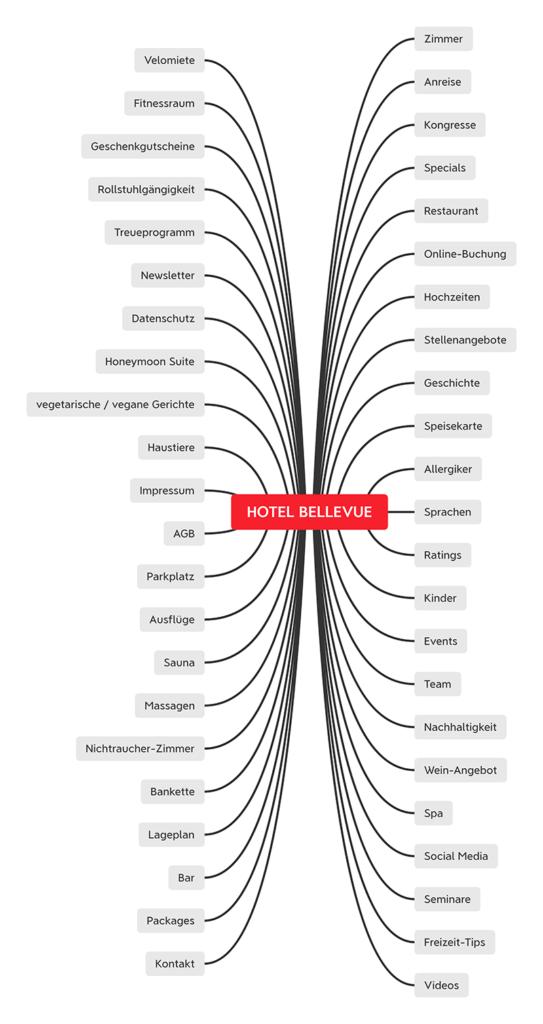 Mindmap mit Themen für eine Hotel-Website