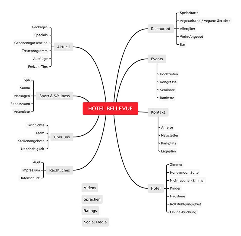 Mindmap mit Themen-Clusters