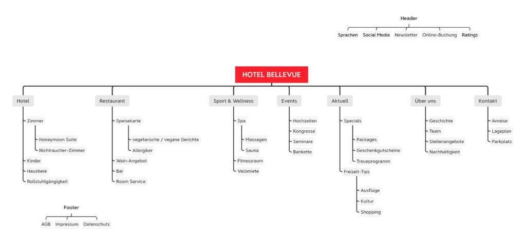 Sitemap für eine Hotel-Website