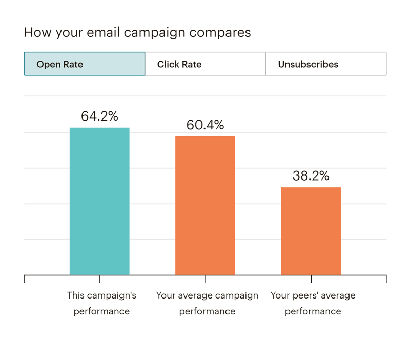 Mailchimp-Statistik: Open Rate
