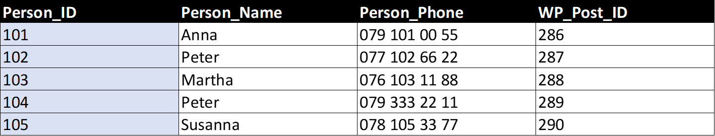 Table «persons» with page IDs