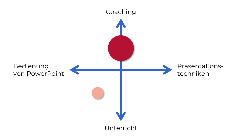 Positionierungskreuz für PowerPoint-Schulungen