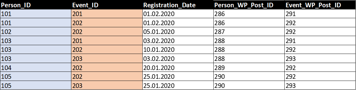 Table «registrations» with page IDs